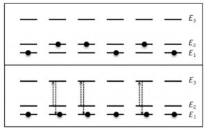 Figure 1 -  Principe du pompage optique. En haut, une assemblée de six atomes est répartie aléatoirement sur les états d'énergie E1 et E2. En bas, après avoir éclairé les atomes avec des photons d'énergie E3−E2, on a accumulé tous les atomes dans l'état d'énergie E1 : le désordre initial a été supprimé.