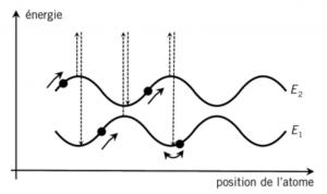 Figure 2 - Principe du refroidissement Sisyphe. Dans une onde lumineuse stationnaire, les niveaux d'énergie sont modulés dans l'espace. Il existe des configurations telles que l'atome monte sans cesse des collines de potentiel, le pompage optique le plaçant au fond d'une vallée dès qu'il atteint un sommet. Quand son énergie devient trop faible, l'atome est piégé au fond d'un puits de potentiel.