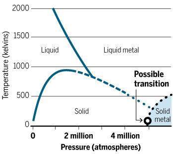 diagramme phase hydrogène